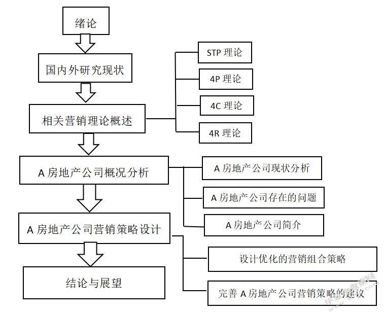 本文的结构框架图1-1所示:      房地产市场营销是地产商根据