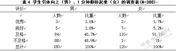 中学体质健康评分表_连云港智贤中学学生体质健康状况的调查与分析_毕业生代笔网